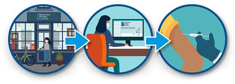 Image with three circular icons, from left to right is a person coming into an HPL branch, next they use a computer to book their shot, then go to appointment and get vaccine.