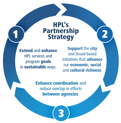HPL partnership continuum. 1, extend and enhance HPL services and program goals in sustainable ways. 2, support the city and broad based initiatives that advance our economic, social and cultural richness. 3, Enhance coordination and reduce overlap.