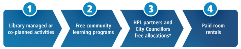 HPL partnership priorities. 1, Library managed or co-planned activities. 2, Free community learning programs. 3, HPL partners and City Counsillors free allocations*. 4, Paid room rentals