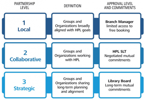 Partnership levels.1, local groups aligned with HPL goals. Branch manager approval level. Limited access to free bookings. 2, collaborative groups and organizations working with HPL, SLT approval level. Mutual commitments. 3, strategic. Groups and org
